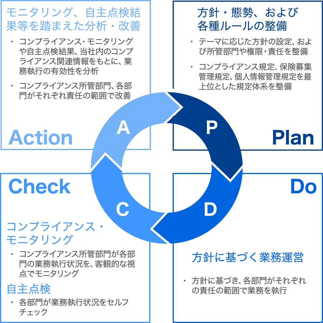 PDCAリサイクル